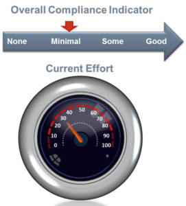Overall compliance indicator copy