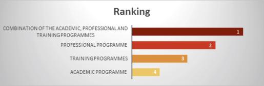 Pervasive skills_ Graph 3