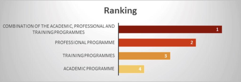 Pervasive skills_ Graph2 (2)