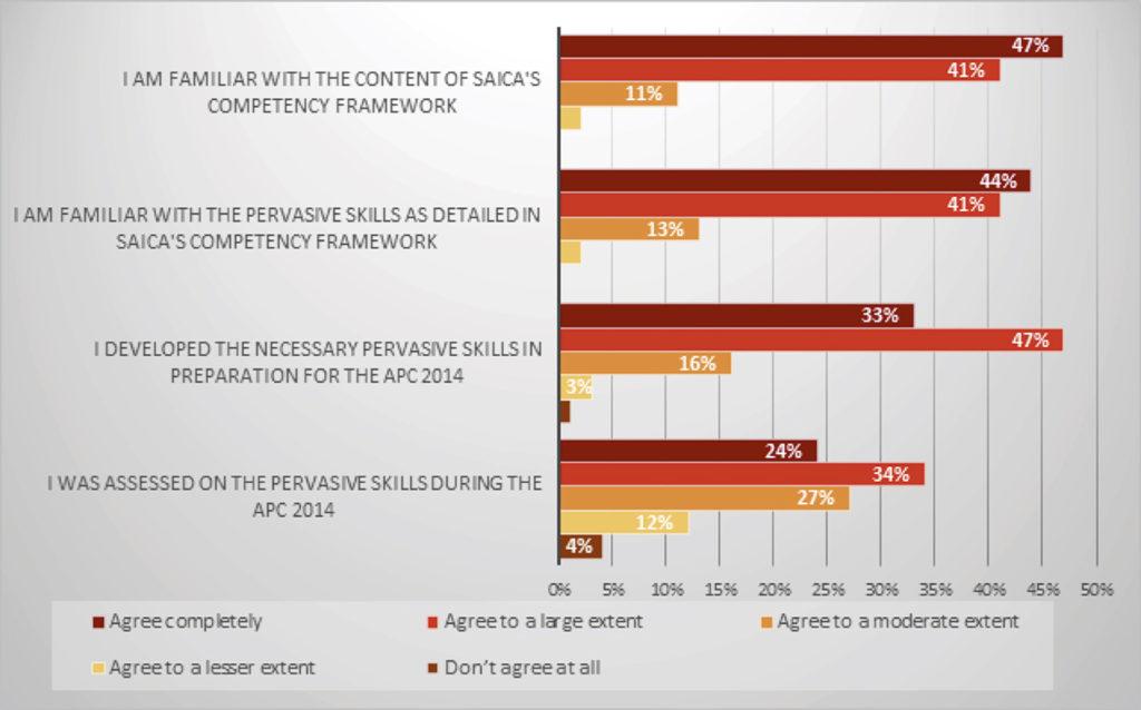 Pervasive skills_Graph1 (2)