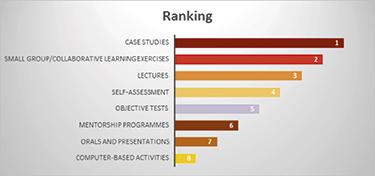 Pervasive skills_Graph5 (2)