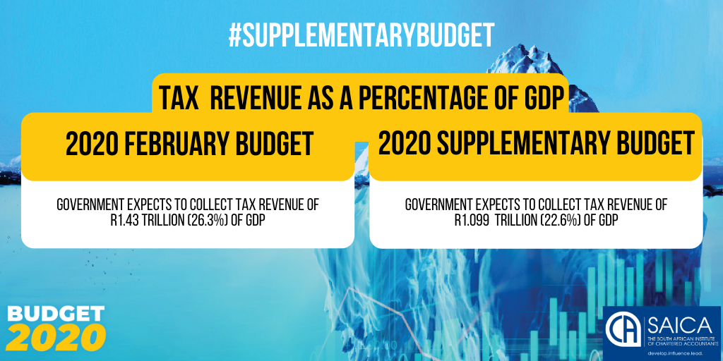 supplementarybudget_Tax revenue as a percentage of GDP